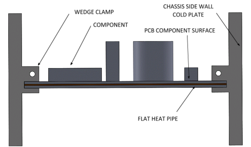 Heat Pipe in Electronic Cooling